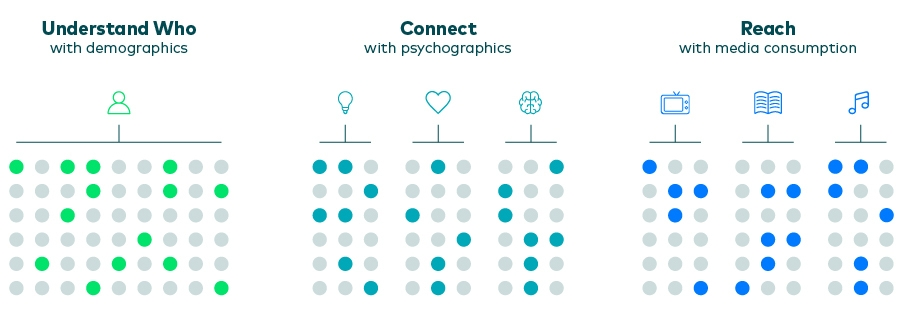 psychographic personalization