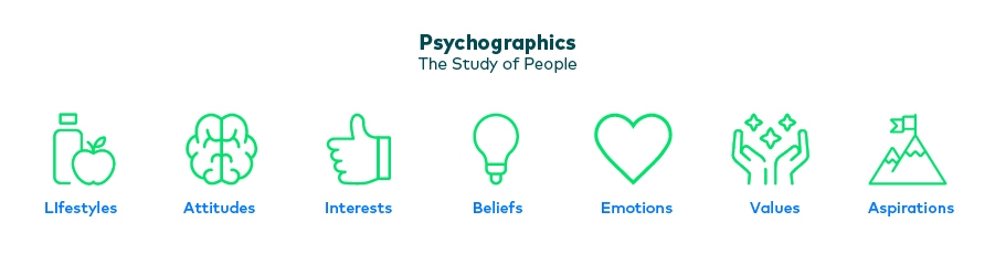 psychographic segmentations